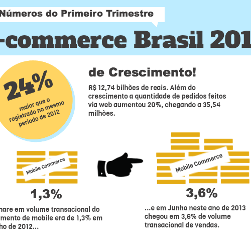 O primeiro trimestre do E-commerce no Brasil