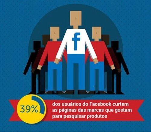Redes sociais x Taxa de conversão
