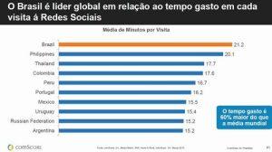4272054-brasil-redes-sociais